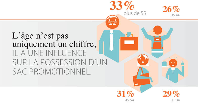 age-influence-possession-sac